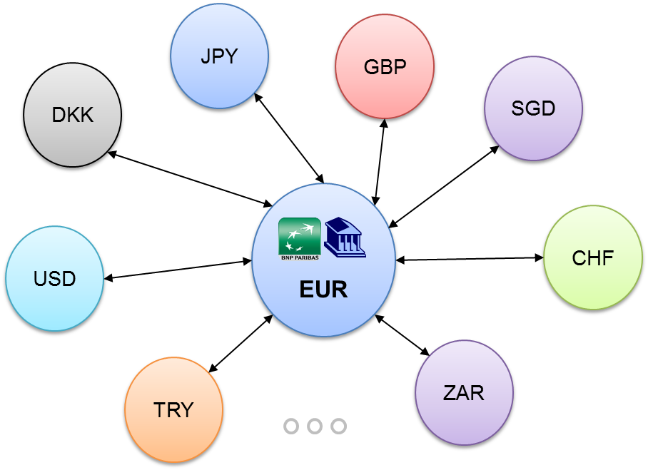 Strategy #2 to understand how cross border payments work