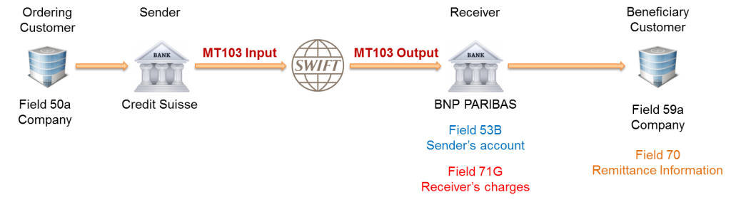 SWIFT MT103 message example with optional fields 53B, 70 and