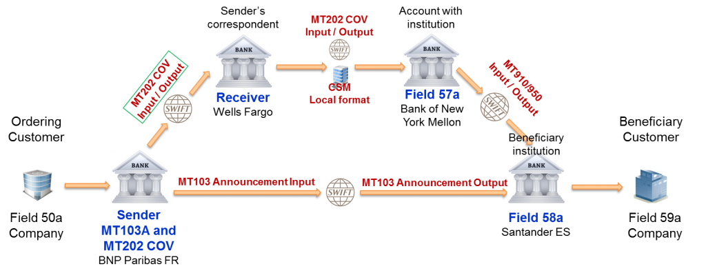SWIFT MT103 202 Cover payment analysis - part 2   Paiementor