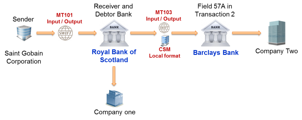 Basic SWIFT MT101 Message with two domestic transactions